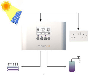 Immersun Hot Water System