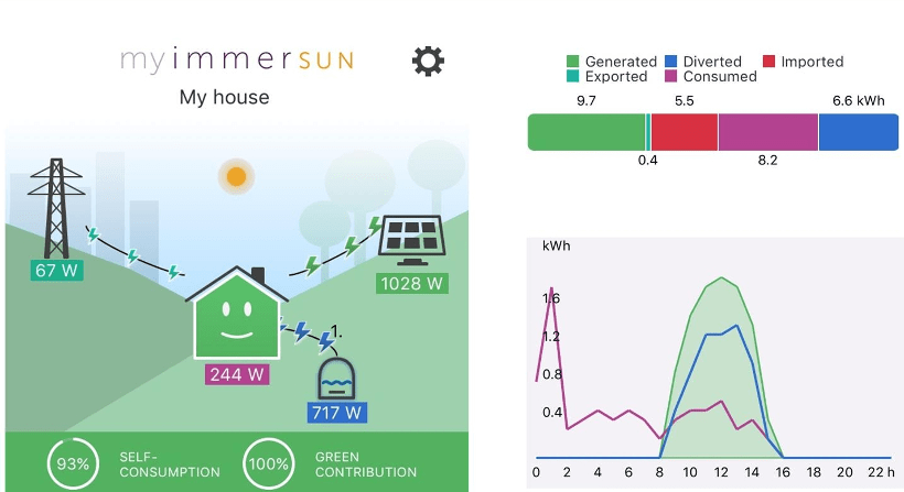 Immersun System